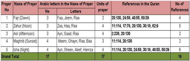 5 times Salat Prayer a day and mathematical confirmation